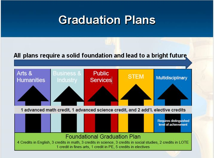 graduation planning Whether you're planning your own graduation party or you're a family member planning a graduation party for your high school or college grad this is a time of great celebration.